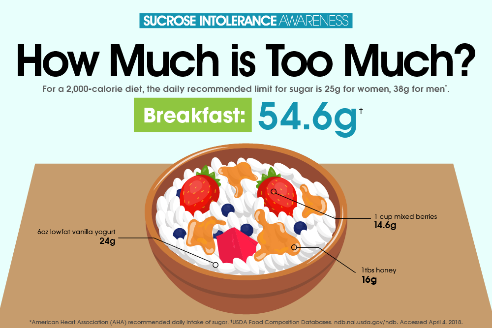 national sucrose intolerance week sugar in breakfast