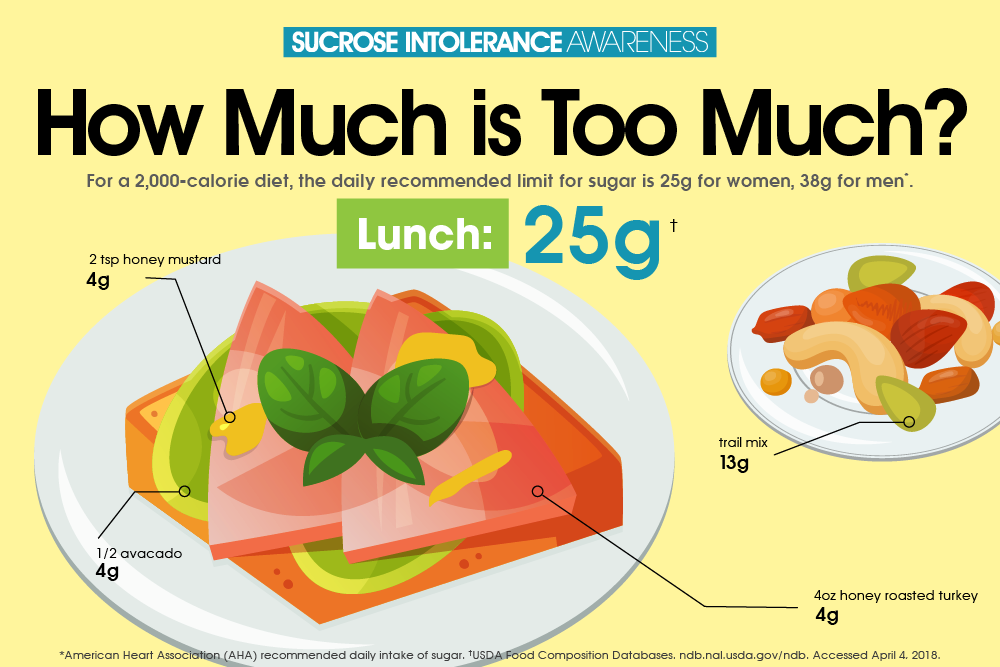 national sucrose intolerance week how much sugar is in a typical meal